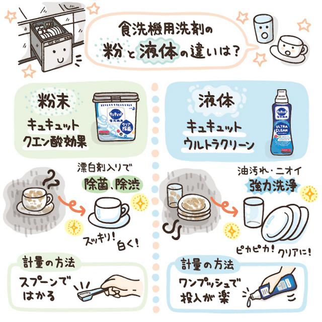 食洗機用洗剤の粉と液体の違い